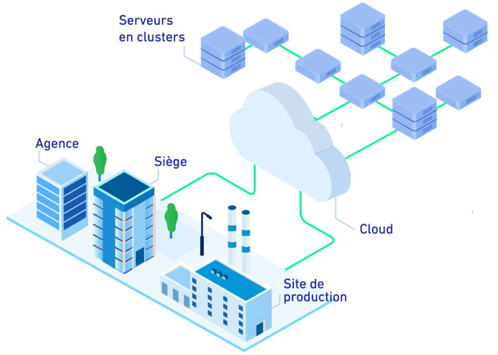 Une architecture cloud